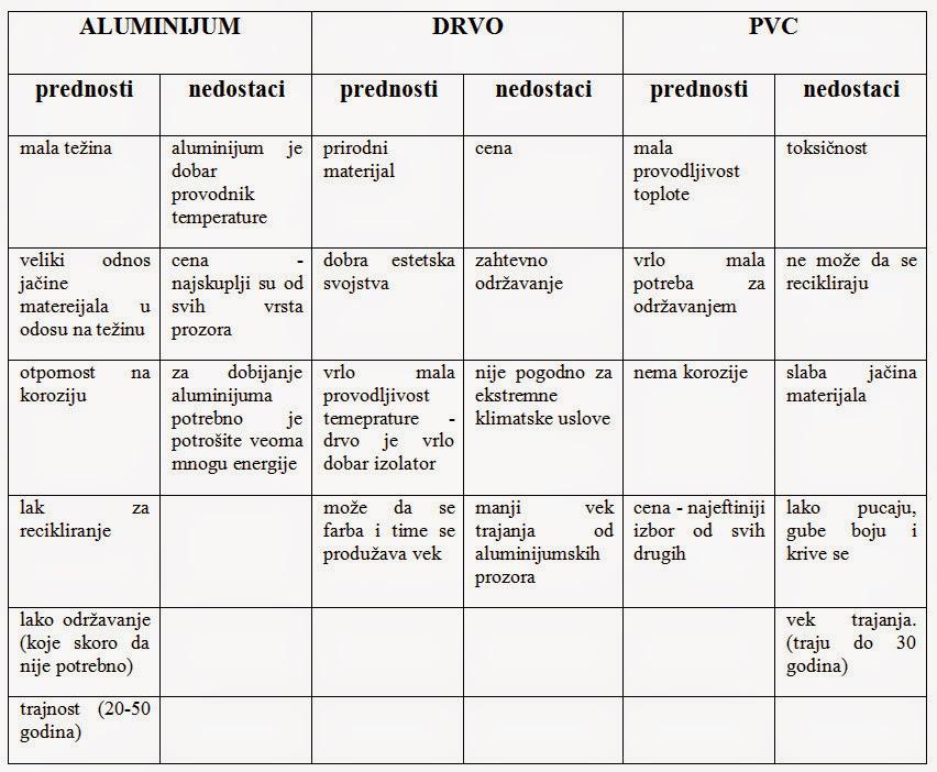 aluminijumski-prozori-tabela